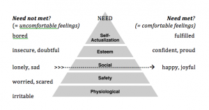 Coempowerment - Emotional Intelligence for Men - rel between feelings and needs